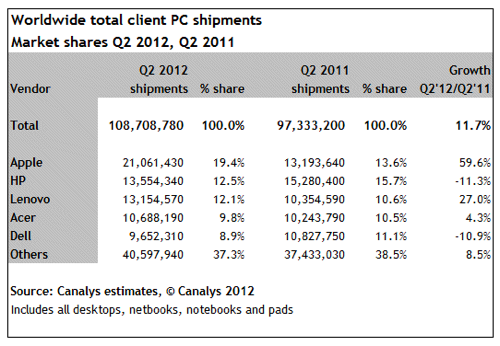Canalys apple pc chart