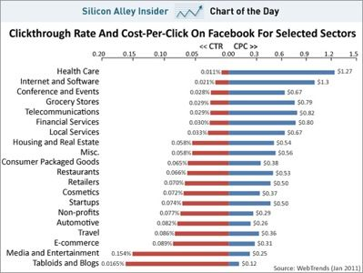 Chart of the day facebook ctr cpc per sector jan 2011
